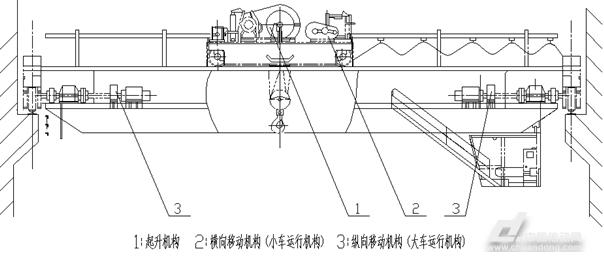 葫lu双梁起重机结构图